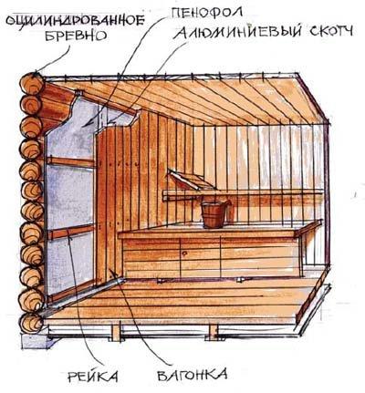 Структура теплоизоляции бани