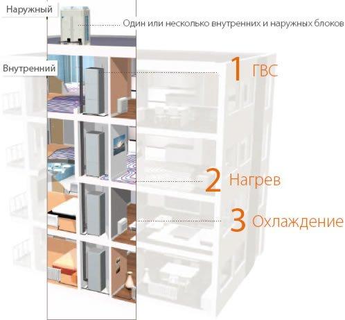 Использование модульных котельных в многоквартирном доме