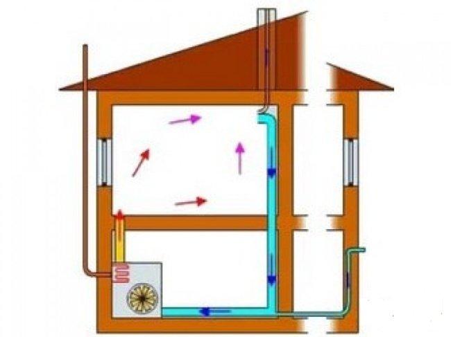 Угарный газ - основной недостаток газового обогрева