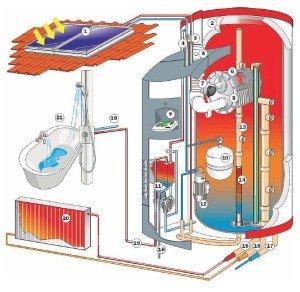 Пример сочетания нескольких видов топлива в комбинированном котле.