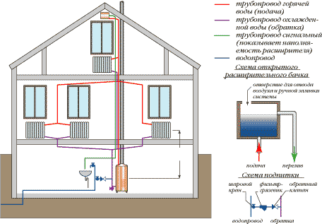 Двухтрубная система отопления с естественной циркуляцией