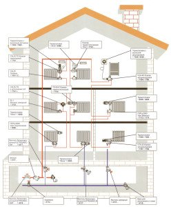 Схема вертикальной однотрубной системы отопления