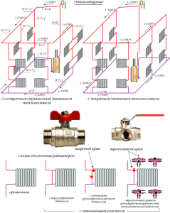 Сравнение двух видов однотрубной системы