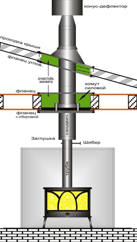 Схема организации дымохода в бане