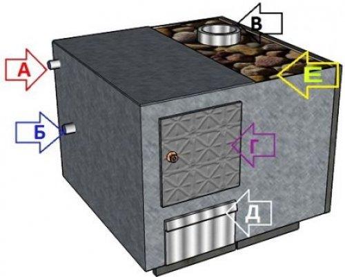 Схема сквозного расположения печи