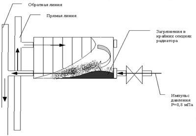 Схема использования гидродинамического способа очистки системы отопления