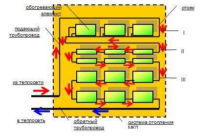 Схема однотрубной системы с проточным отоплением