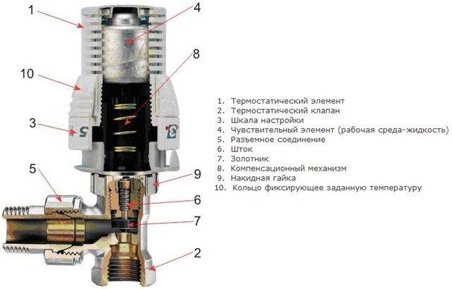 Структура терморегулятора отопления
