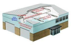 Схема расположения системы воздушного отопления