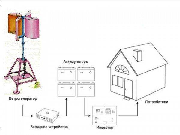 Схема работы отопления от энергии ветра