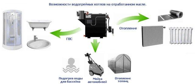 Способы применения котла на отработанном масле