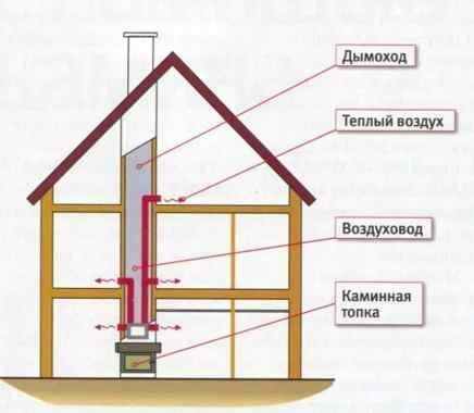 Схема камина с воздушным отоплением