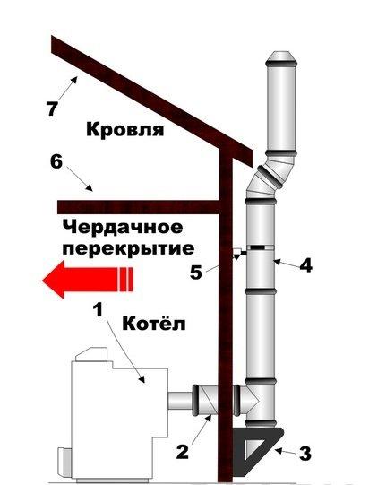 Установка котла отопления в гараже