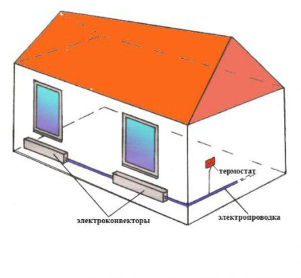 Пример отопления гаража электричеством