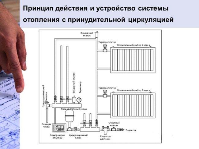 Принцип действия системы отопления с принудительной циркуляцией