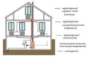 Схема самотечной системы отопления