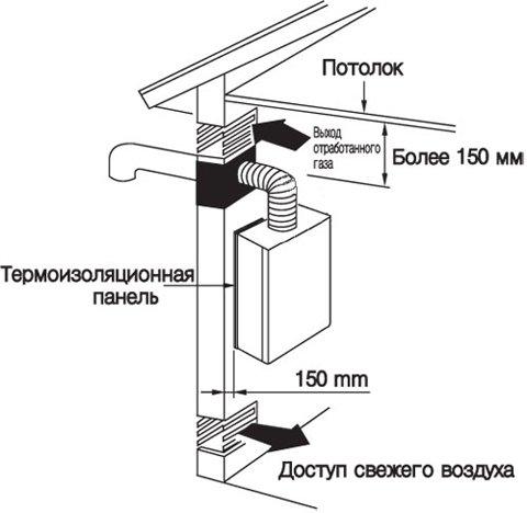 Схема устройства вентиляции гаража