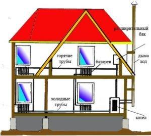 Схема движения воды в системе отопления частного дома