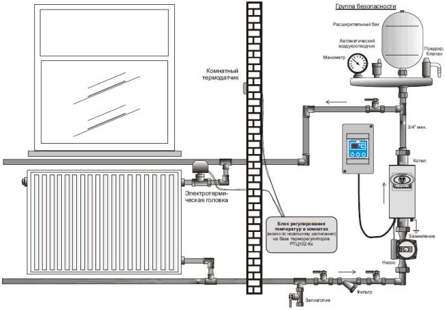Принцип работы электрического отопления