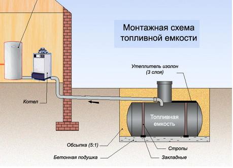 Использование дизельного топлива для обогрева дачи