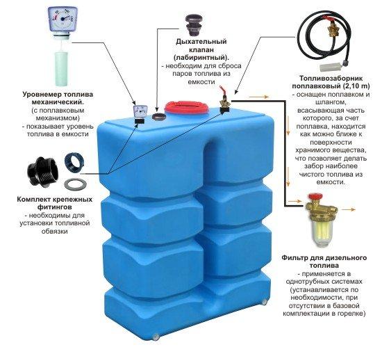 Структура дизельной ёмкости