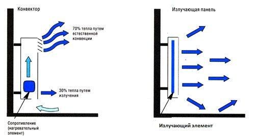 Принцип использования конвекторов для отопления