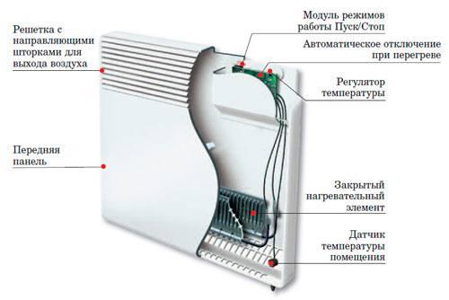 Строение электроконвектора