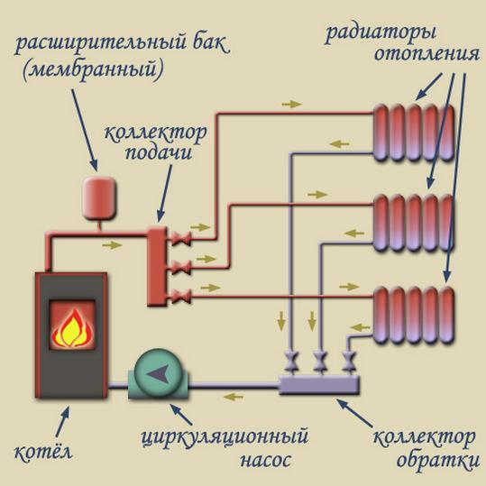 Принцип парового отопления