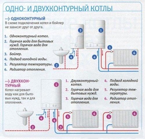Отличия в подключении газовых котлов