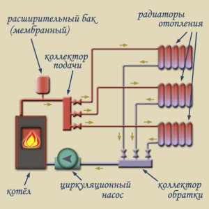 Коллекторная система отопления