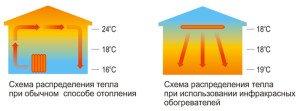ИК отопление