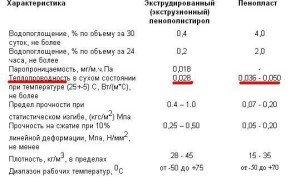 Характеристики пенопласта и пенополистирола (сравнительная таблица)