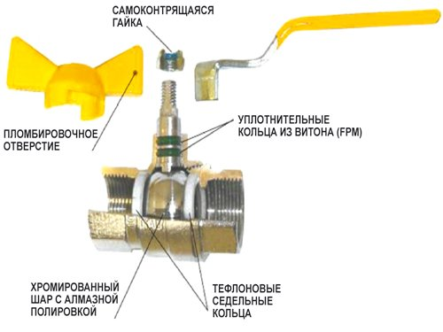 конструкция крана