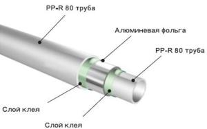 Схема устройства трубы