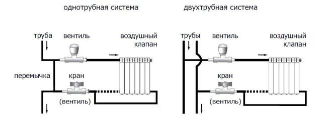 Схема одно- и двухтрубной систем