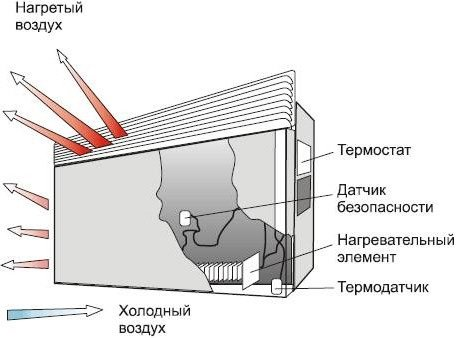 Настенный конвектор
