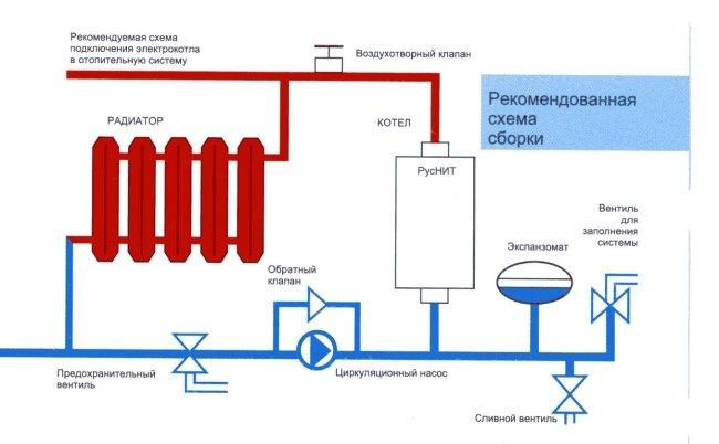 Устройство газовой системы отопления