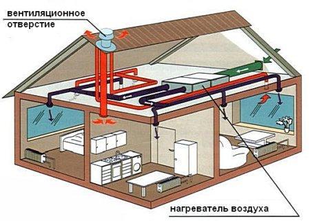 Воздушная отопительная система