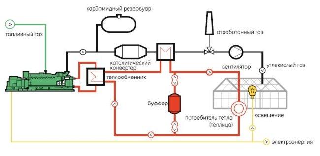 Газовое отопление в теплице