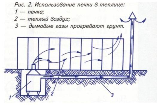 Схема отопления печкой