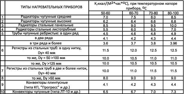 Таблица коэффициента теплопередачи