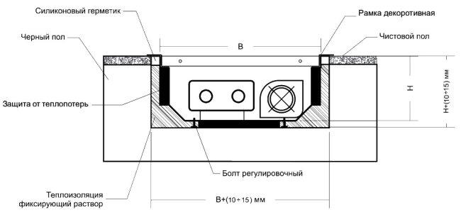 Схема монтажа конвектора