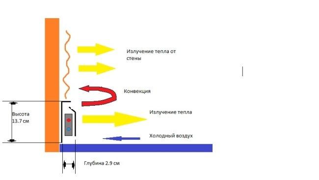 как работает плинтусный обогрев