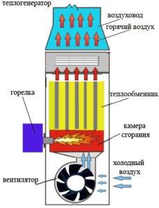 котел на жидком топливе