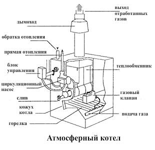 Атмосферный котел