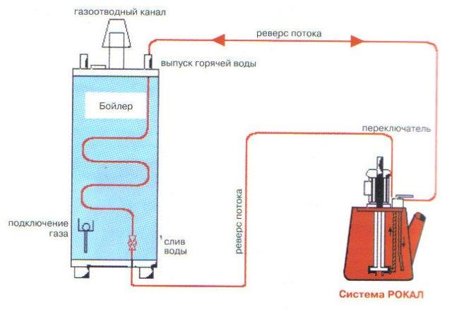 Схема промывки