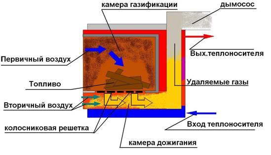 Печь пиролизная