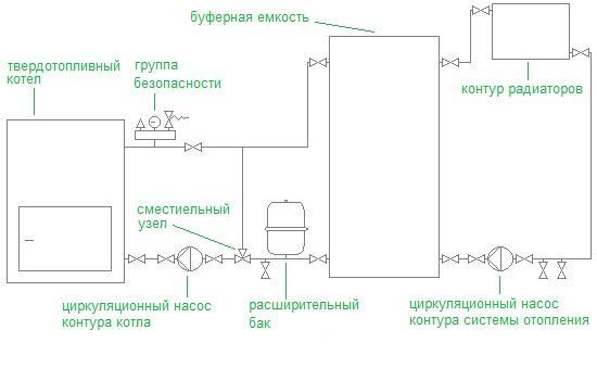 Схема обвязки котла с буферной емкостью