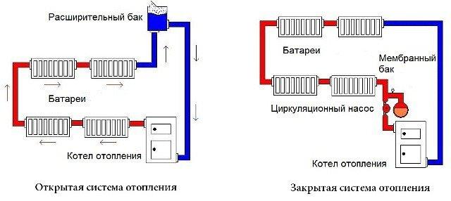 Закрытая и открытая системы отопления
