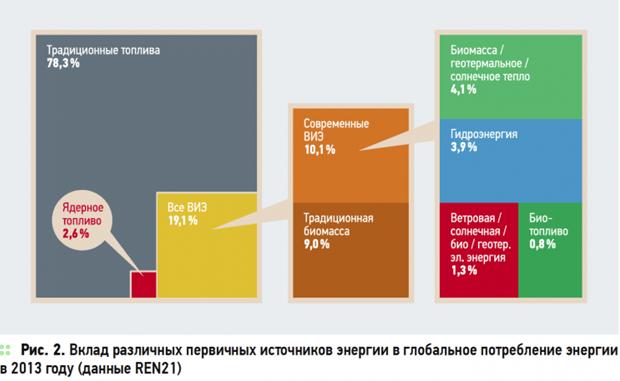 вклад первичных источников в глобальное потребление энергии